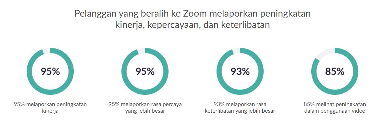 fitur zoom terbaru 2021