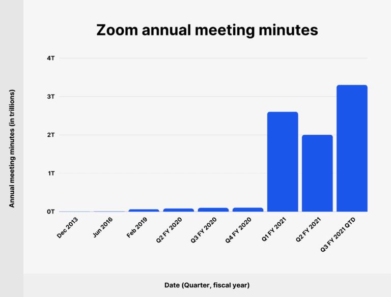 jumlah pengguna zoom hingga tahun 2021
